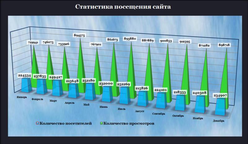 Анализ посещаемости сайта